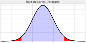 Tails of a bell curve.