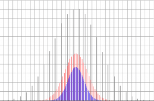 Bell curves of different sizes but identical averages and standard deviations.