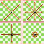 Aprende a pensar jugando: El movimiento de las piezas