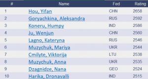 Top women's chess ranking October 2020.