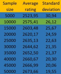 Random samples of different sizes and average top-10 rating.