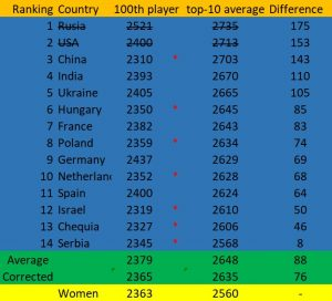 Countries with the highest rated 100th player.